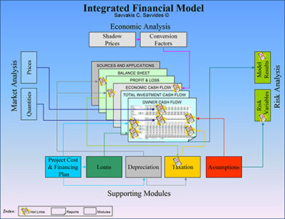 Integrated Financial Models