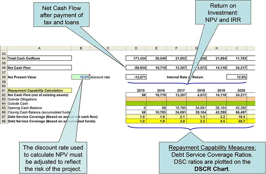 Int Financial Model 07